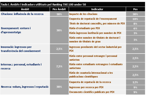 taula-1-indicadors-ranquing-the-100-under-50-